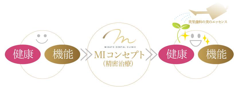 京都市左京区聖護院 美里歯科のMI治療のMIコンセプトのイメージ