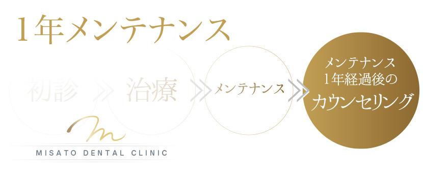 美里歯科の1年メンテナンス